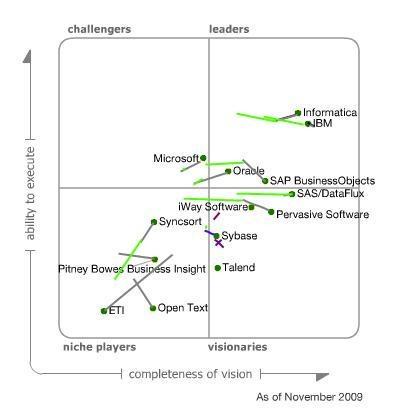 2016 gartner magic quadrant for data integration tools pdf