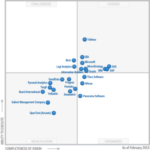 2015 Magic Quadrant Business intelligence