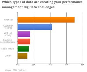 Big Data Finance, Data Types, Process Use Cases, Forecasting, Budgeting, Planning, EPM, Predictive, Model