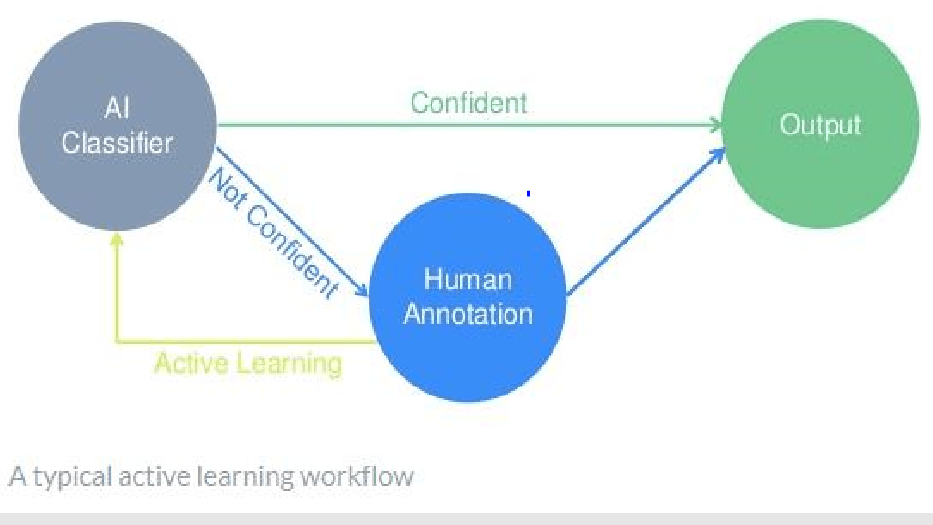 Active Learning Workflow