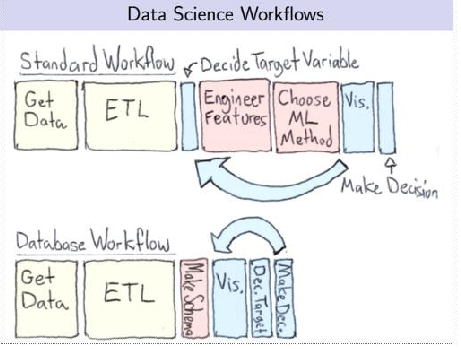 datascienceworkflows